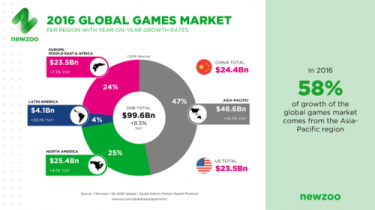 Newzoo 2016 Global Games Market