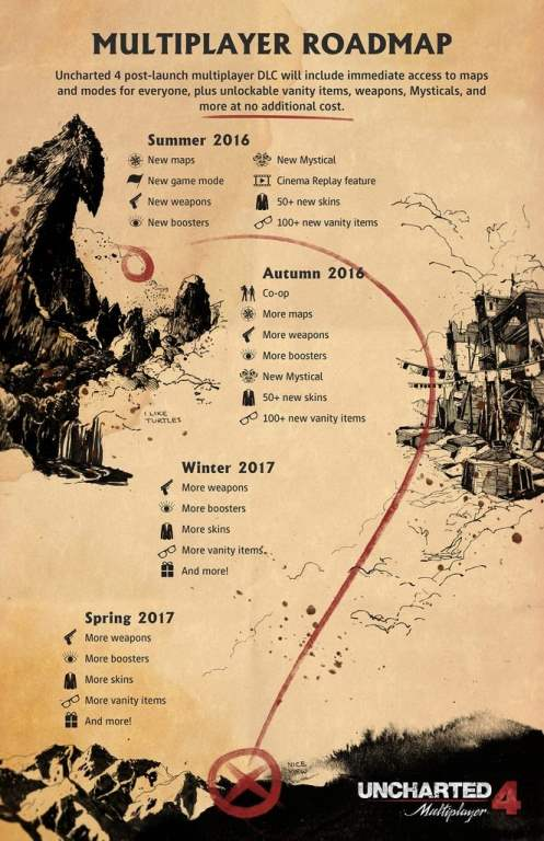 Uncharted 4 Multiplayer Roadmap