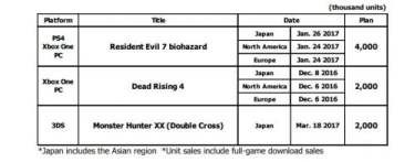capcom-sales-projections