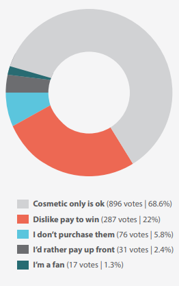 69% of Gamers Consider Cosmetic Microtransactions