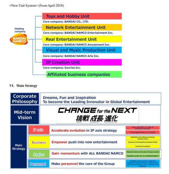 BANDAI NAMCO Business Plan
