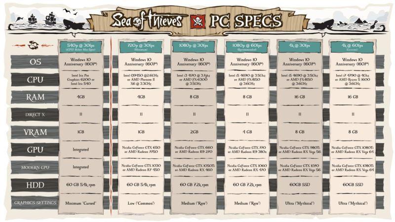 Sea of Thieves PC Specs