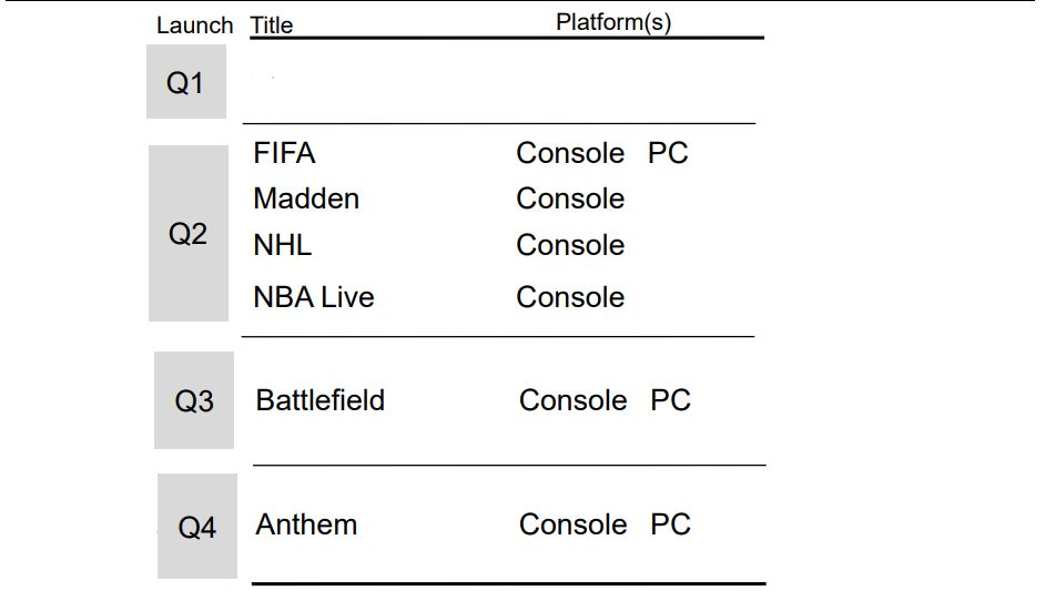 Anthem and Next Battlefield Release Date