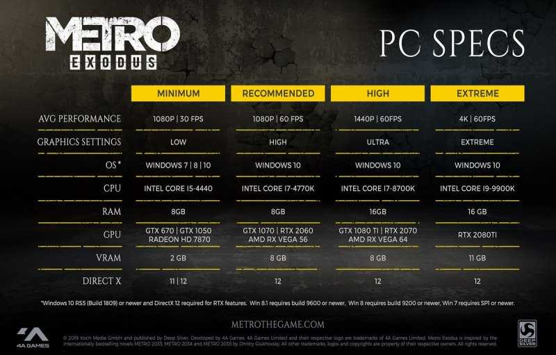Metro: Exodus PC System Requirements Unveiled from 1080p/30FPS To 4K