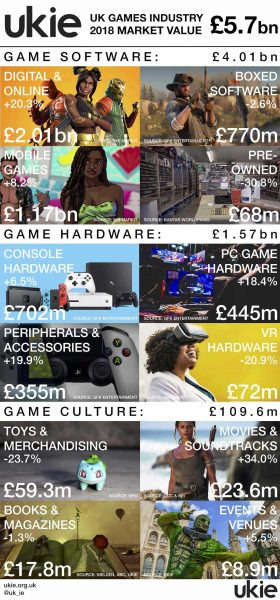 UK Games Market