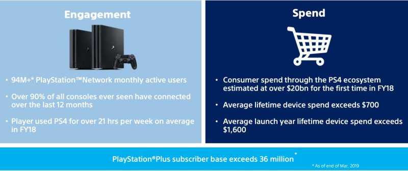 PSN and PS Plus Data